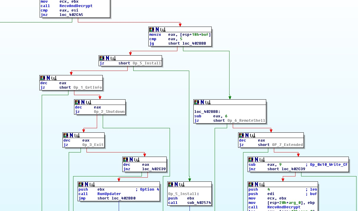 01102013-CC_Flowchart