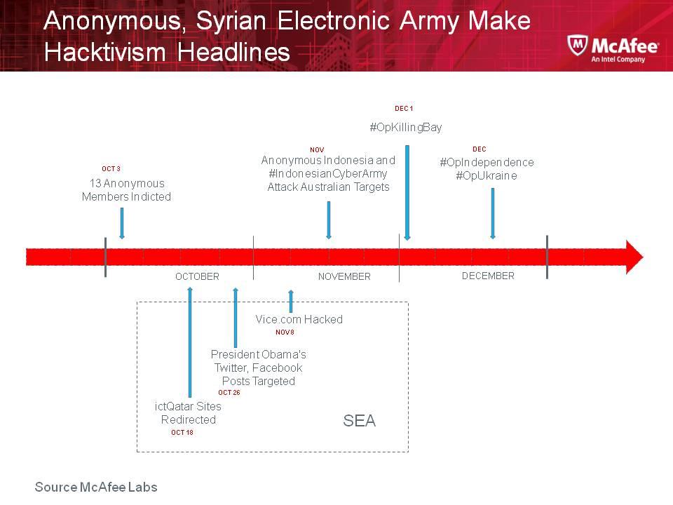 2013-Q4 Hacktivism Timeline graph