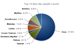 tackling-Botnet-threat-pie