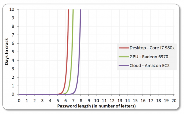 hack chart