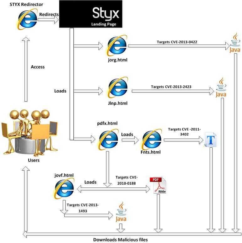 styx - New