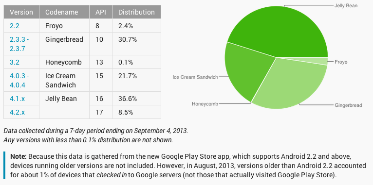 Android Malware Breakdown