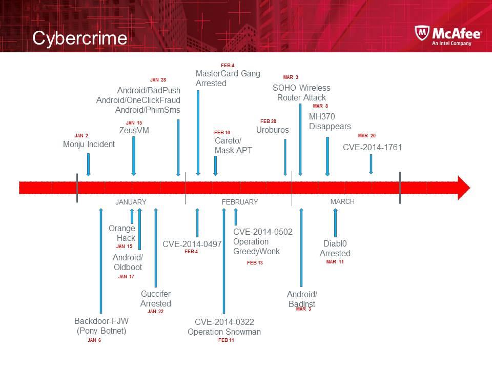 2014 Q1 cybercrime timeline