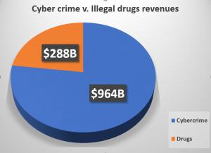 change in criminal revenues