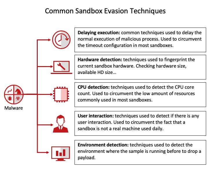 Evolution of Malware Sandbox Evasion Tactics – A