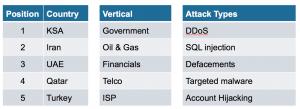 Gulf_regions:sectors