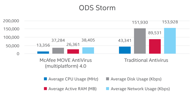 ods-storm-chart