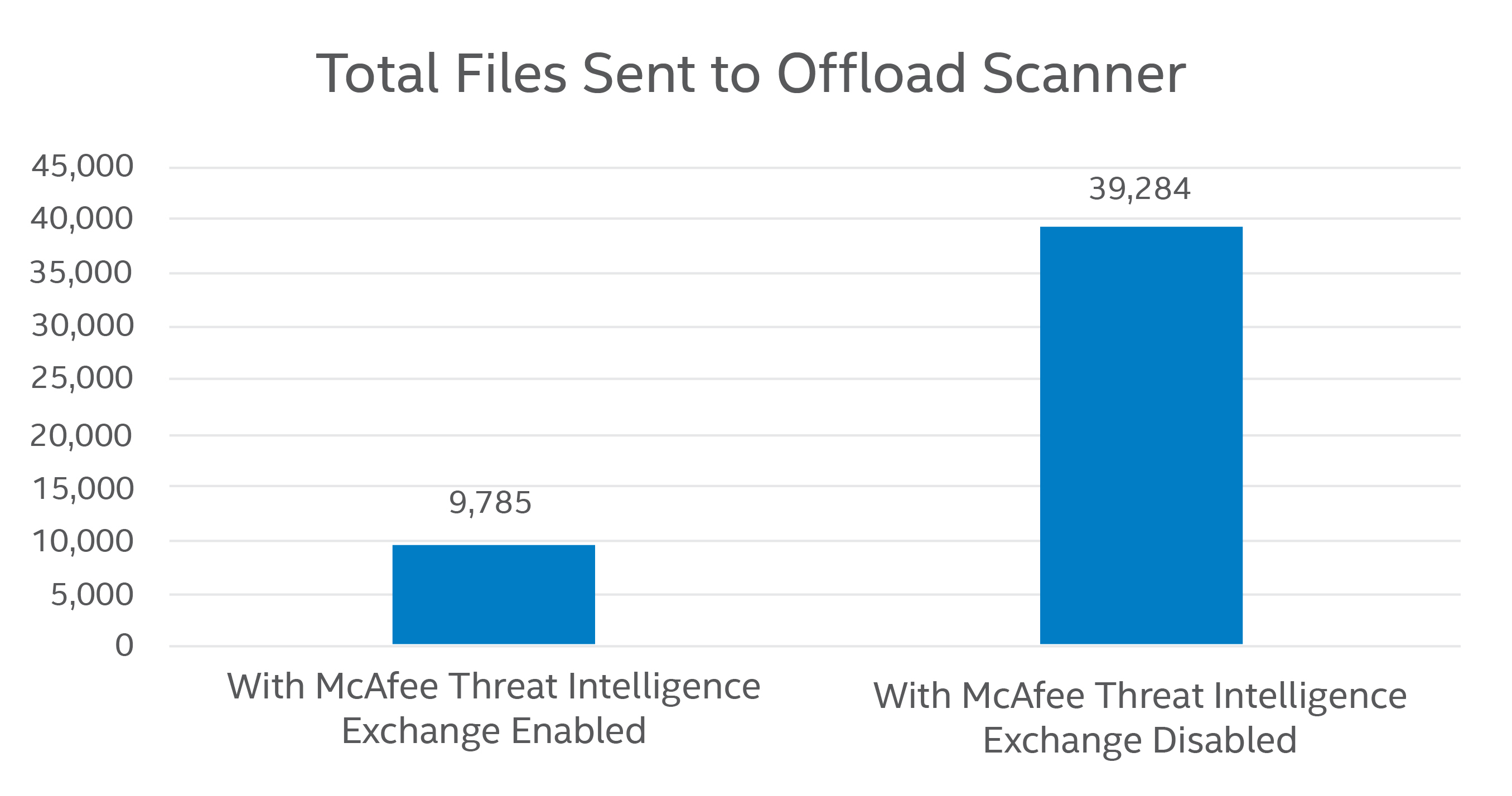offload-scanner-chart