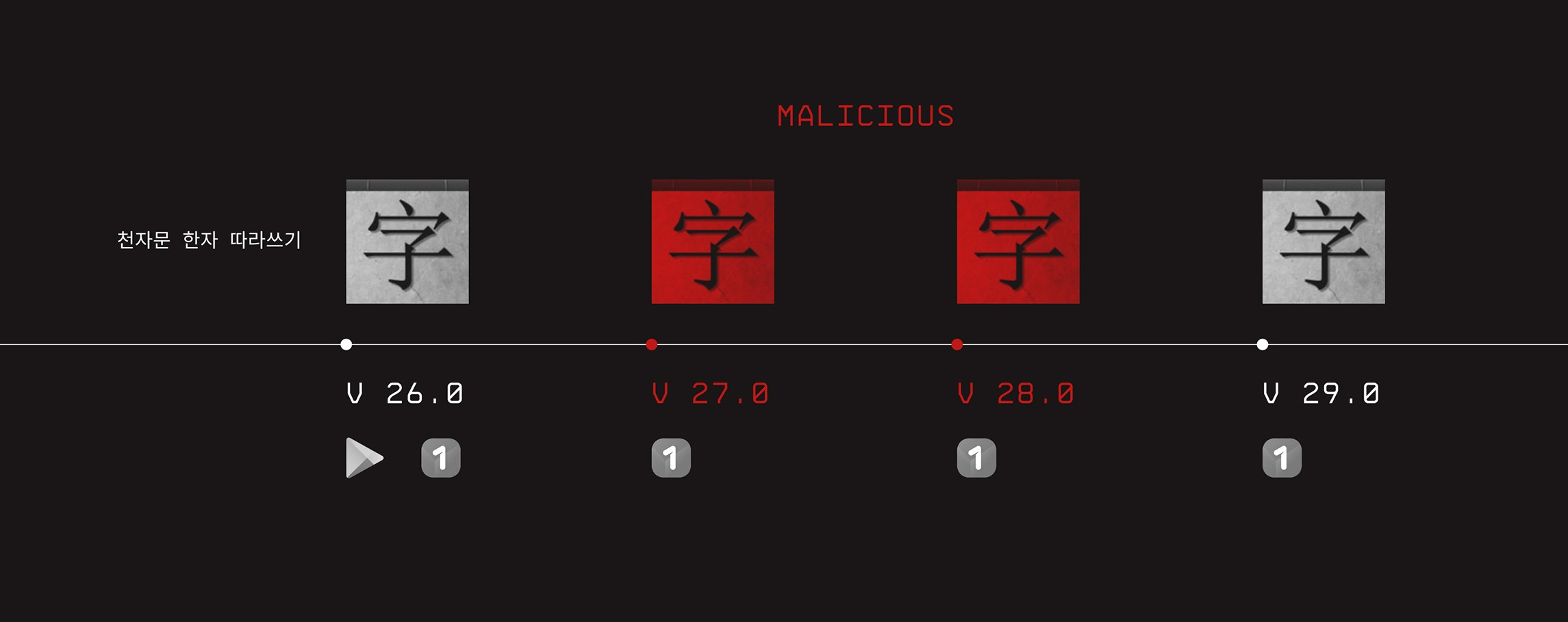 Four app icons in a timeline from version 26–29. Version 27 and 28 are marked as malicious.