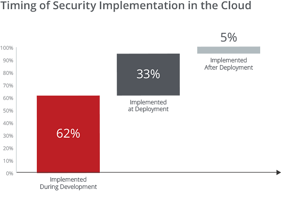 Timing of Security Implementation in the Cloud