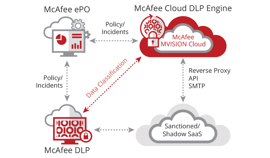 McAfee Device-to-Cloud DLP
