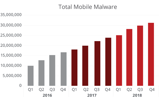 Total Mobile Malware