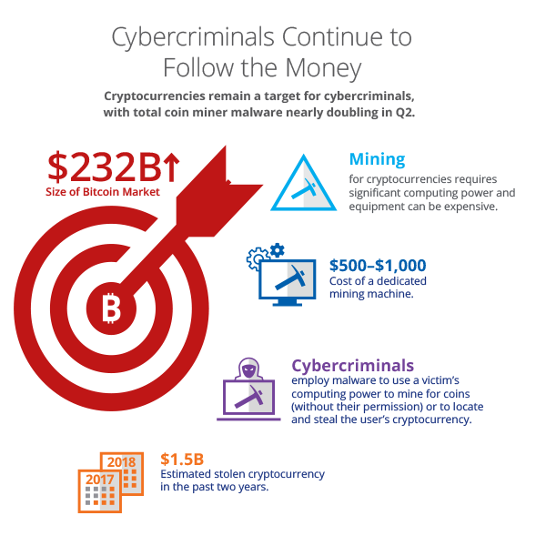 Cybercriminals Continue to Follow the Money