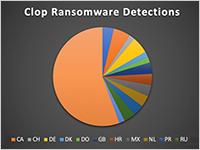 clop-ransomware-detections