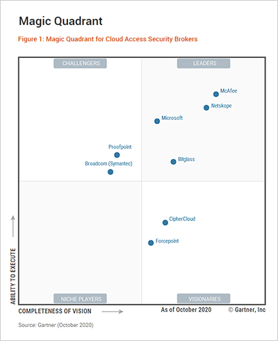 2020 Gartner Magic Quadrant for Cloud Access Security Brokers