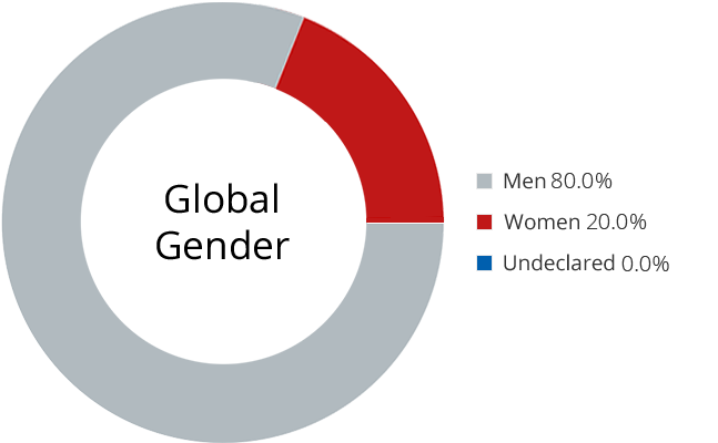 Leadership Gender Chart
