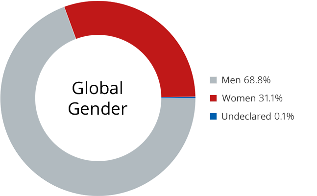 Non-Tech Gender Chart