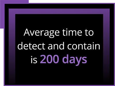 Average time to detect and contain is 200 days