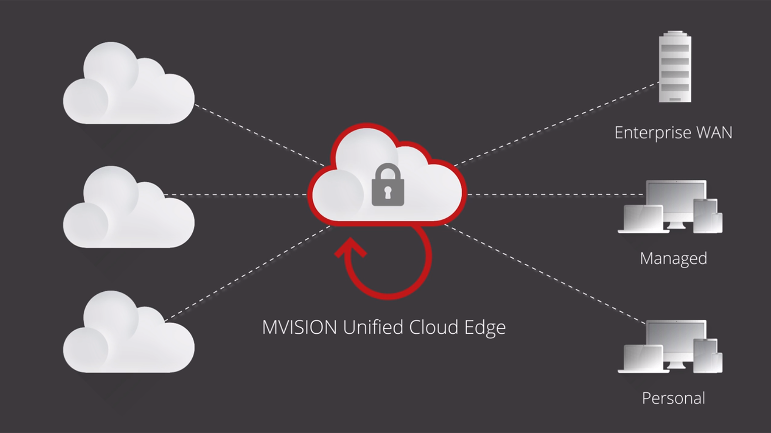 MVISION Unified Cloud Edge