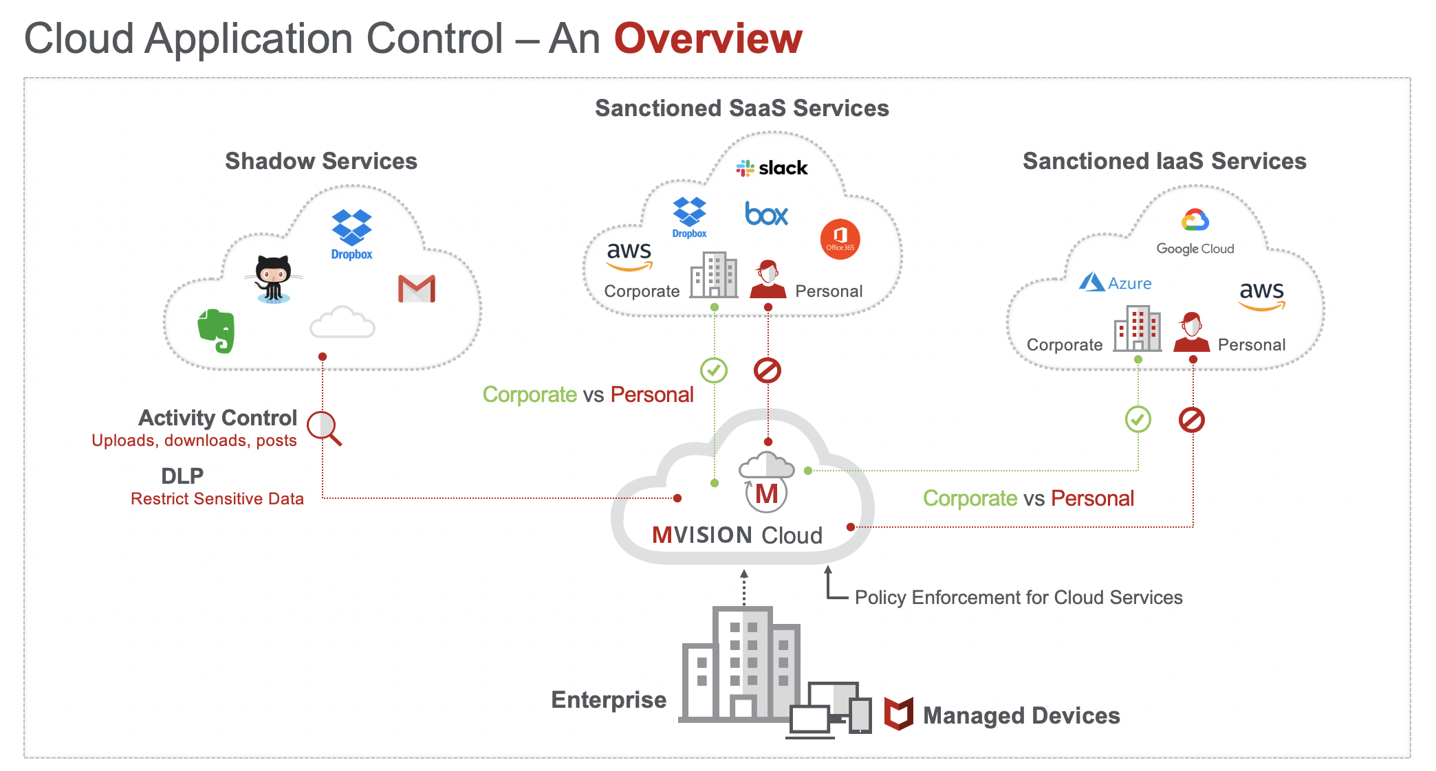 Cloud Application Control Overview