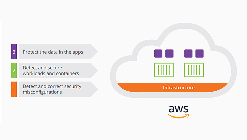 AWS ebook