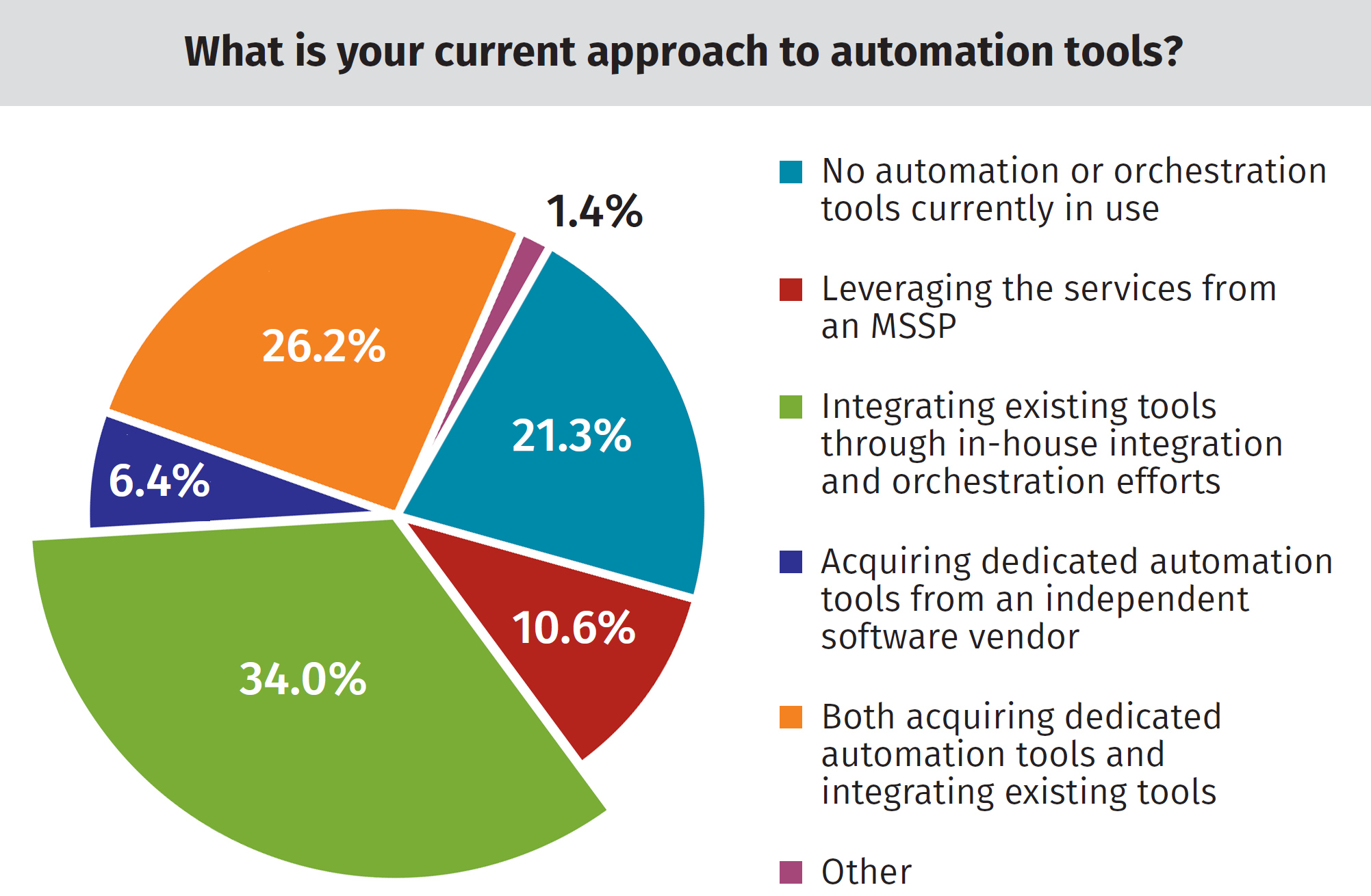 What is your current approach to automation tools?