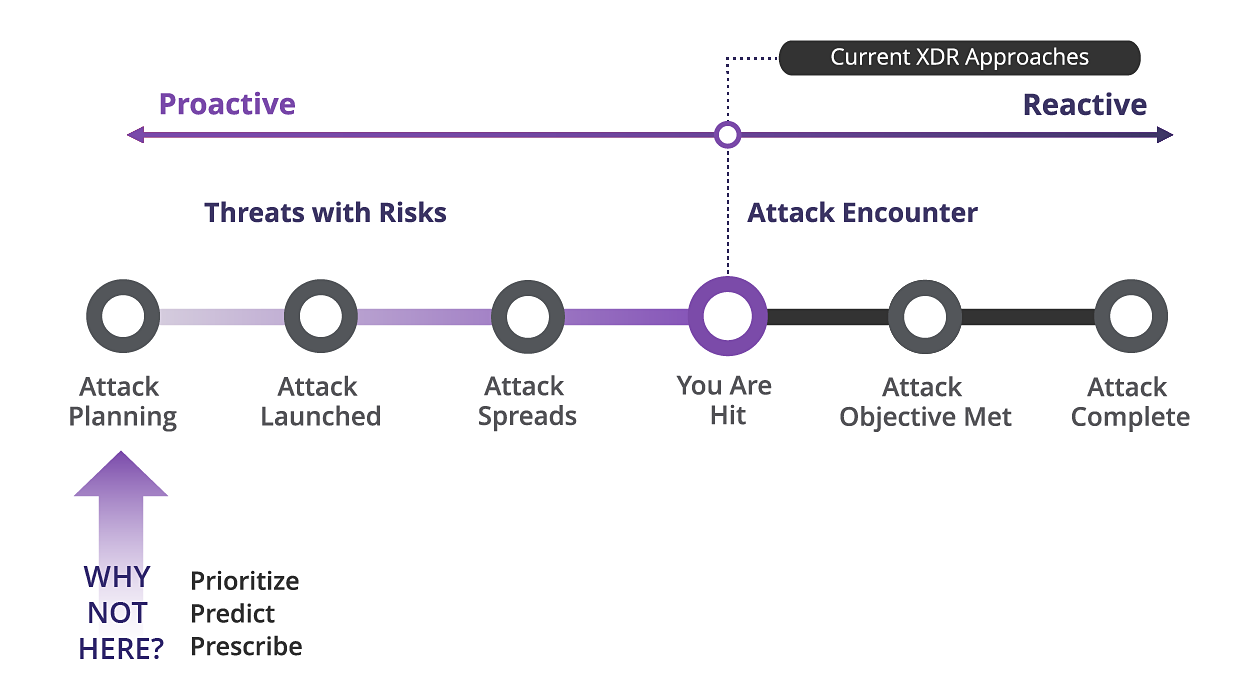 Evolution of Endpoint Detection and Response (EDR)