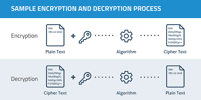 sample-encryption-decryption-process