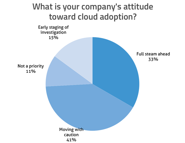 What is your company's attitude toward cloud adoption? Early staging of investigation: 15%; Full steam ahead: 33%; Moving with caution: 41%; Not a priority: 11%