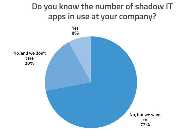 Do you know the number of shadow IT apps in use at your company? Yes: 8%; No, but we want to: 72%; No, and we don't care: 20%