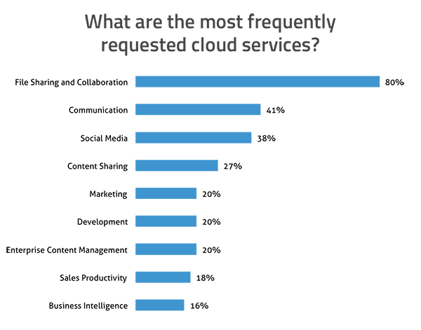 What are the most frequently requested cloud services? File Sharing and Collaboration: 80%; Communication: 41%; Social Media: 38%; Content Sharing: 27%; Marketing: 20%; Development: 20%; Enterprise Content Management: 20%; Sales Productivity: 18%; Business Intelligence: 16%
