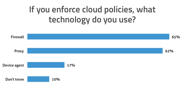 If you enforce cloud policies, what technology do you use? Firewall: 65%; Proxy: 62%; Device agent: 17%; Don't know: 10%