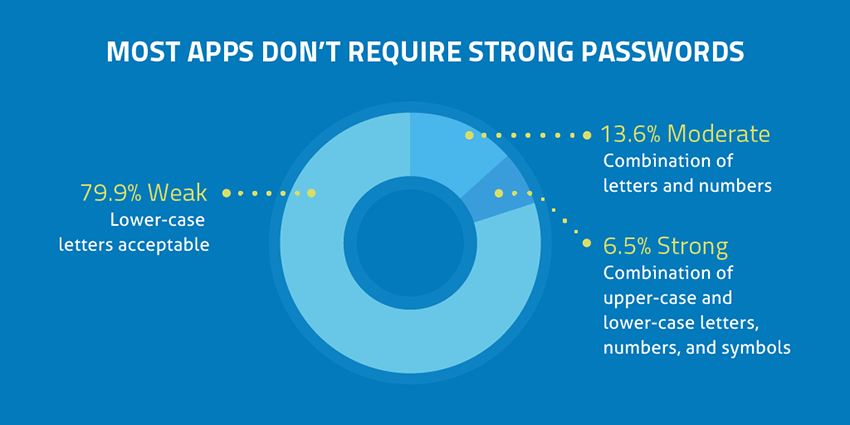 Most Apps don't Require Strong Passwords