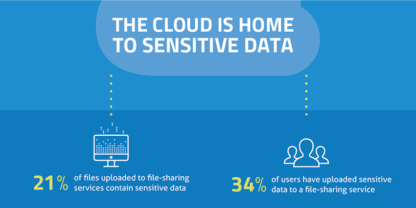 The Cloud is Home to Sensitive Data