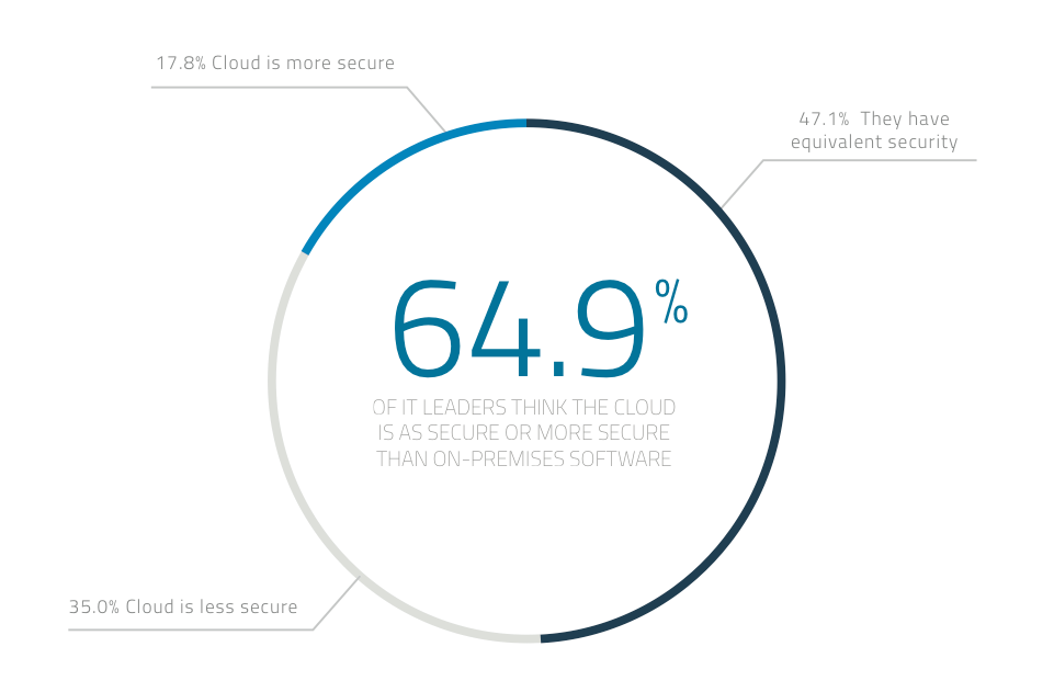 IT trusts the cloud as much or more than on-premises software