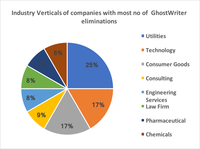 Industry Verticals of companies with most no of GhostWriter eliminations