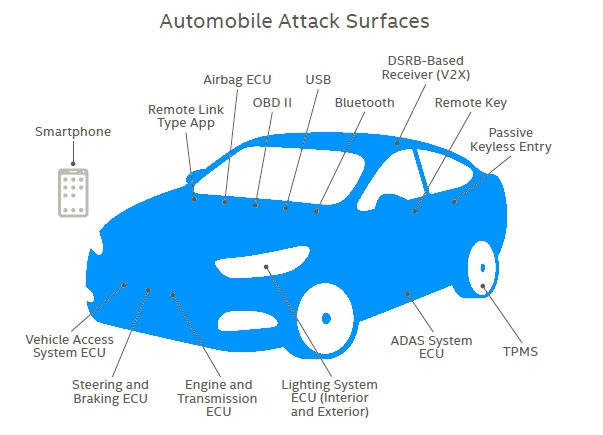 Automotive Attack Surfaces