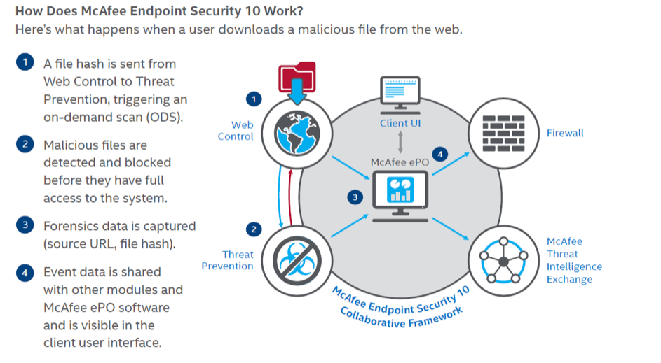 How Does McAfee Endpoint Security 10 Work?
